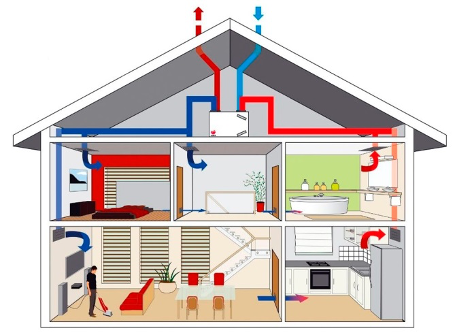 Ventilatie systeem C